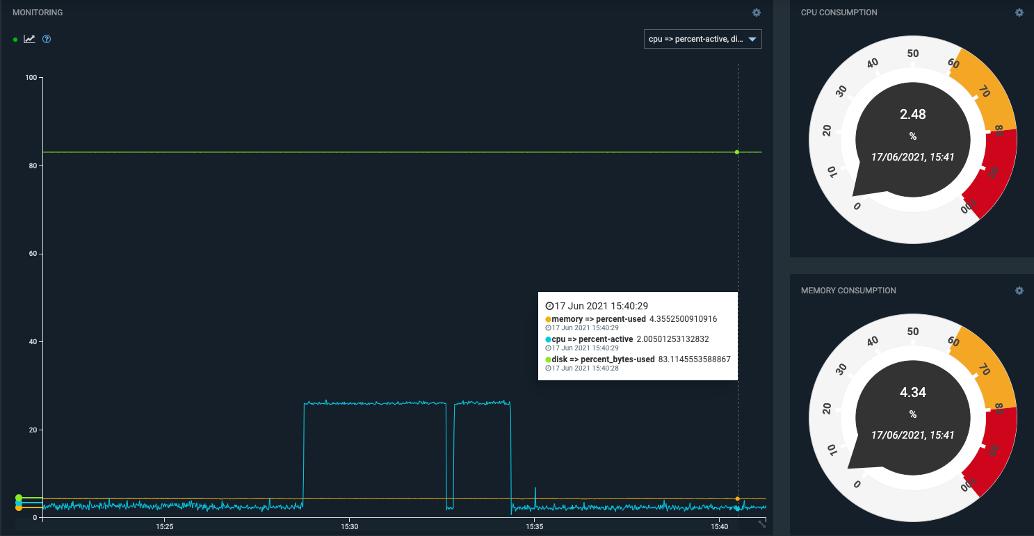 thin-edge.io 0.2 — Device Monitoring